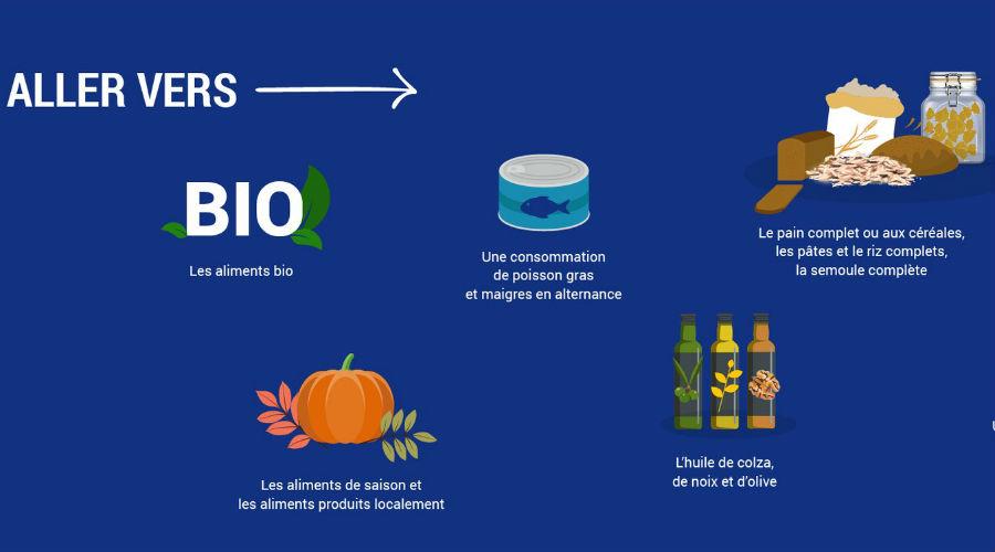 Alimentation et activité physique : les nouvelles recommandations de Santé publique France